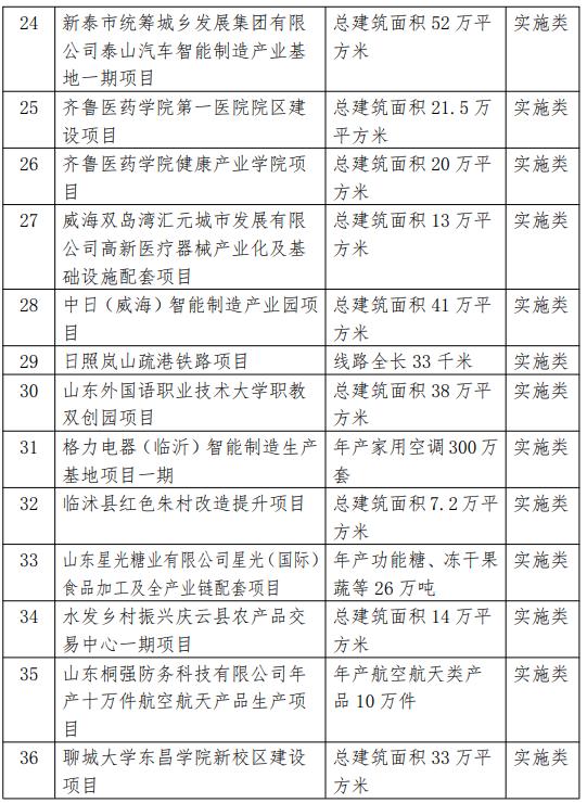 2021省重大项目调整名单3.png