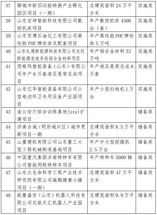 2021省重大项目调整名单4.png