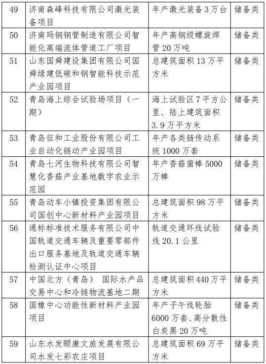 2021省重大项目调整名单5.png
