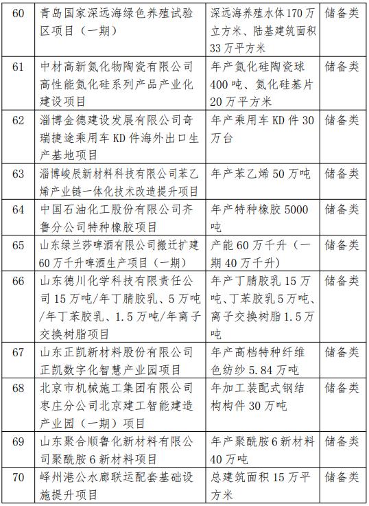 2021省重大项目调整名单6.png