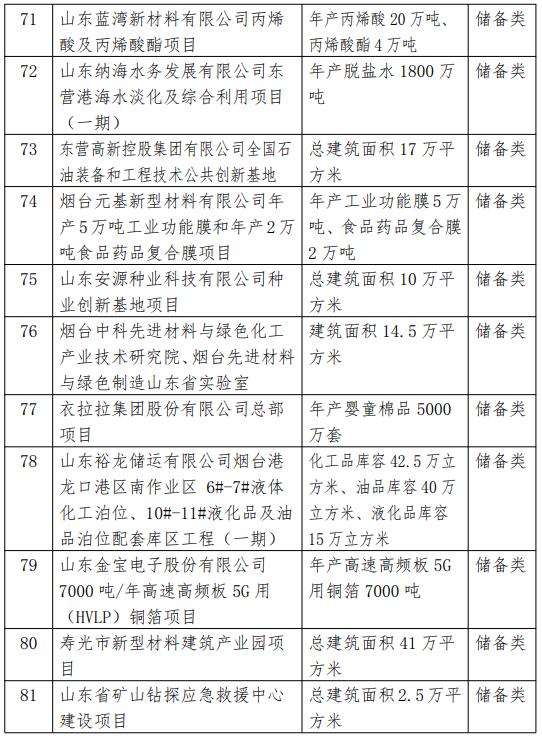 2021省重大项目调整名单7.png