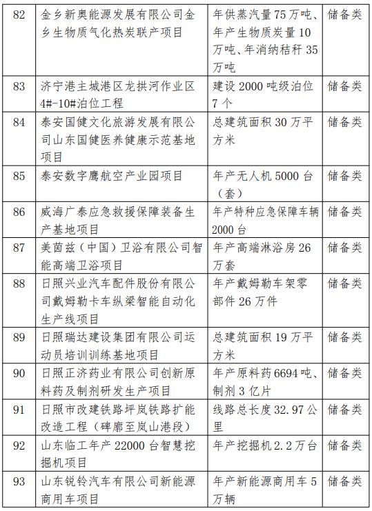 2021省重大项目调整名单8.png