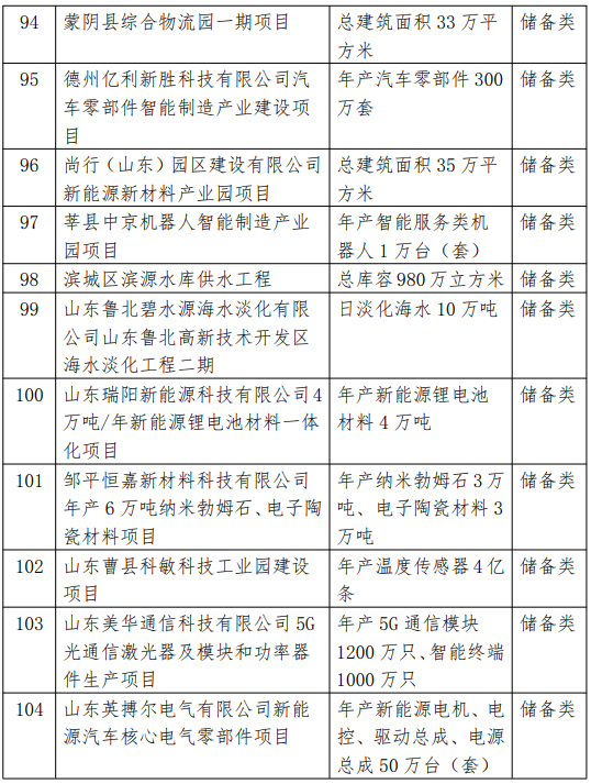2021省重大项目调整名单9.png