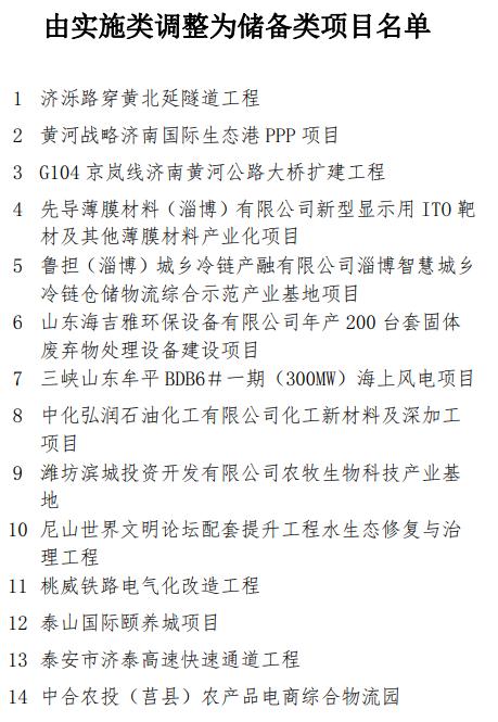 2021省重大项目调整名单11.png