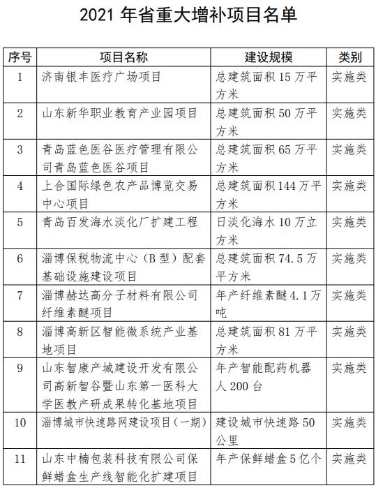 2021省重大项目调整名单1.png