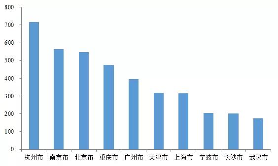 22城第一批集中供地前50企业拿地金额TOP10城市3.png